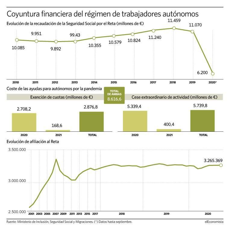 120121 Autonomos - Hacienda prepara un alza fiscal para empresas y autónomos en la reforma tributaria