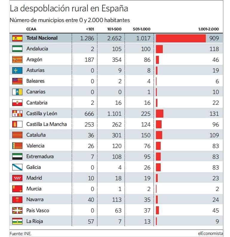 La receta contra la despoblaci n para una espa a rural que - Oficinas ibercaja barcelona ...