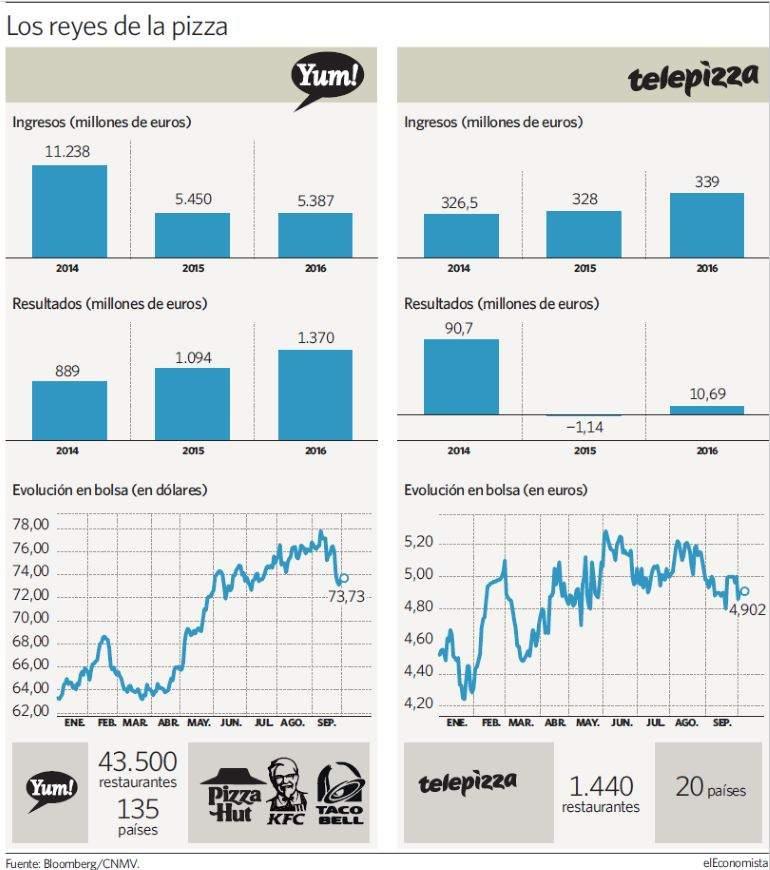 Telepizza negocia una alianza con el gigante propietario for Telepizza 3 pisos