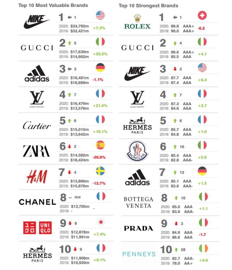 escaramuza Surgir Rezumar  Ranking mundial de marcas: Nike es la más valiosa, Levi's es la que más  crece y Rolex es la más fuerte - elEconomista.es