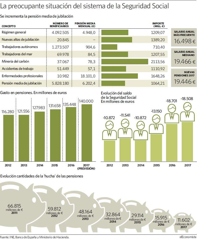 El nuevo jubilado cobra euros al a o m s que la - Se cobra la pension el mes de fallecimiento ...
