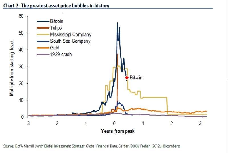 bitcoin no es una burbuja
