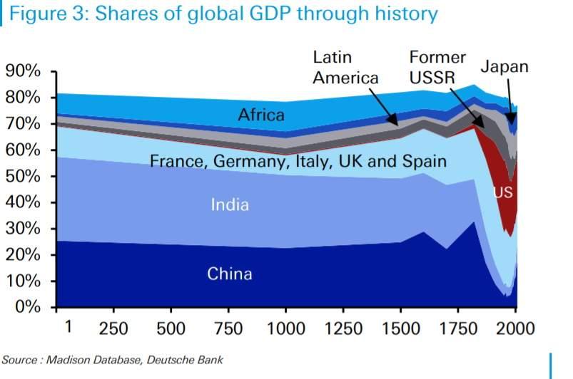 China vuelva a ganar peso en la economía global y superará a EEUU