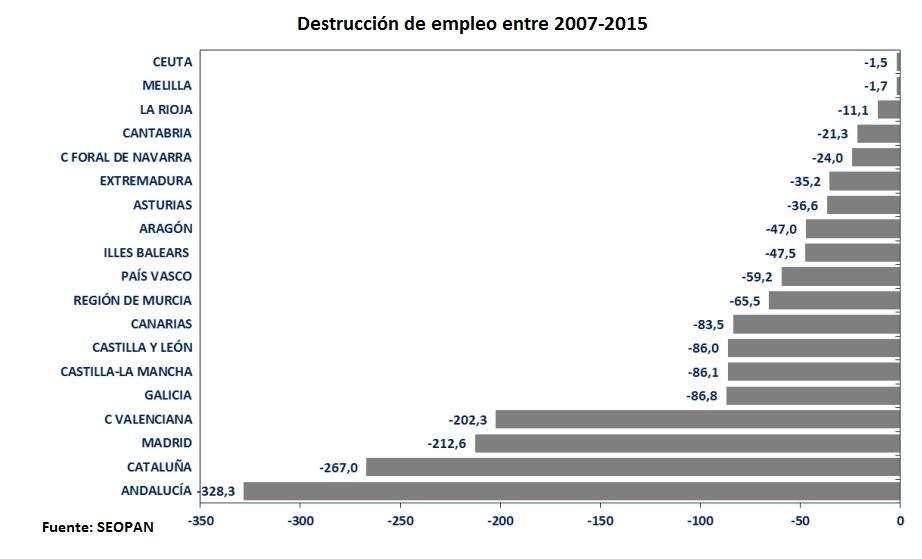 La economía inmobiliaria española