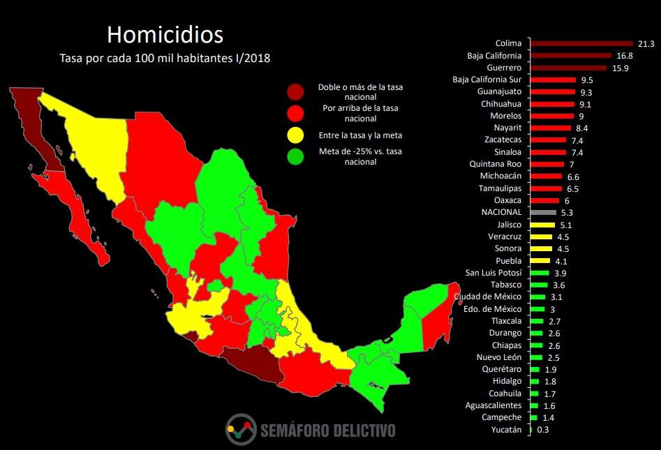 Aumentan homicidio a nivel nacional, disminuyen delitos de alto impacto