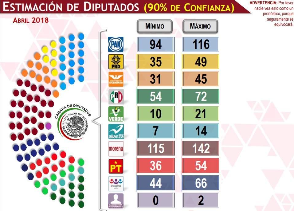 Morena podría liderar en la Cámara de Diputados: encuesta Mitofsky