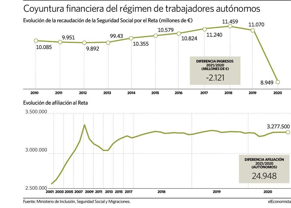 190421 AUTONOMOS - Los ingresos del Reta se desploman un 20% pese la subida de afiliación de autónomos