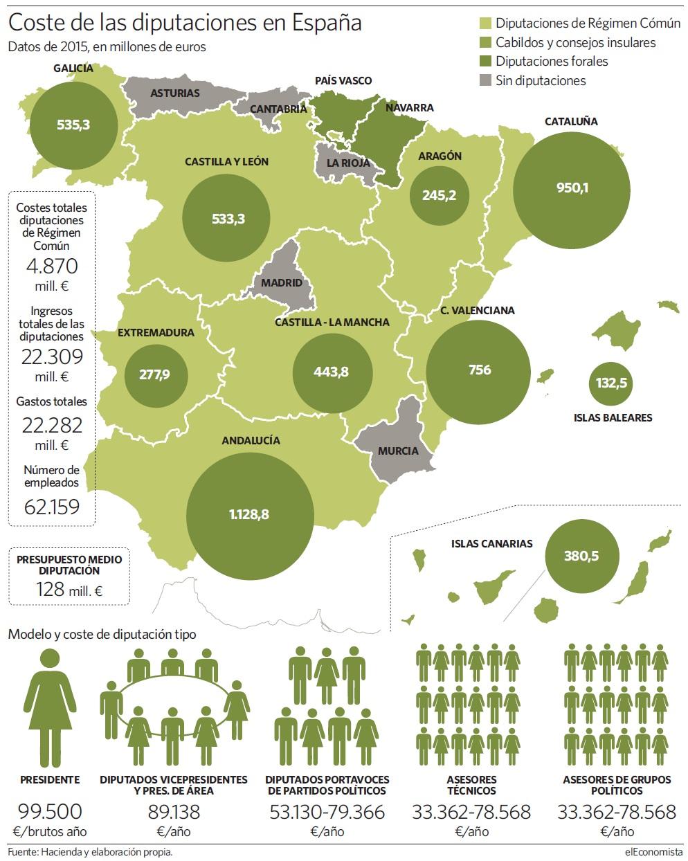 Resultados  electorales en  el  Reino  de  España, 20D. Y movimientos políticos posteriores - Página 5 Grafico-diputaciones