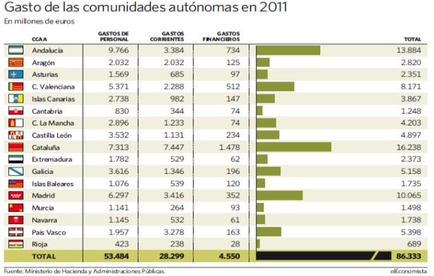 gasto-ccaa-2011.jpg