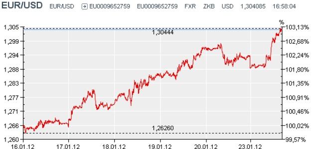 El Euro En Máximos De Tres Semanas Recupera Los 1 30 Dólares